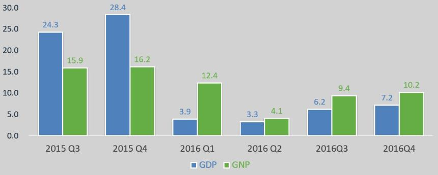Economic_Growth_Q4_2016