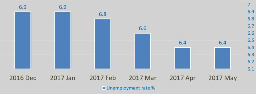 Unemployment_May_2017