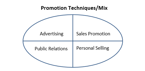 sales promotion and techniques essay Sales promotion techniques name axia college of university of phoenix in 2007 the coca-cola company earned a gross profit of 18,451 million dollars making it the number one soft-drink company in the world (coca-cola financial overview, 2008.