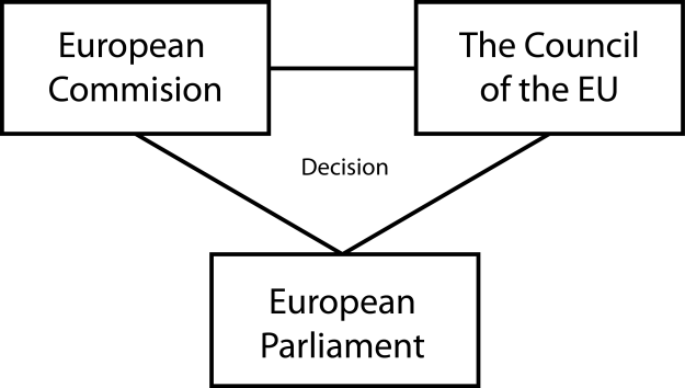 eu-institutions